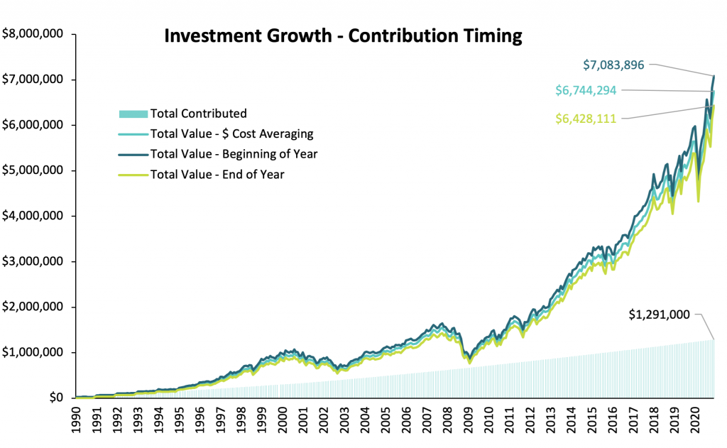 Growth of investments with different contribution timings or dollar cost averaging strategies in the past 30 years