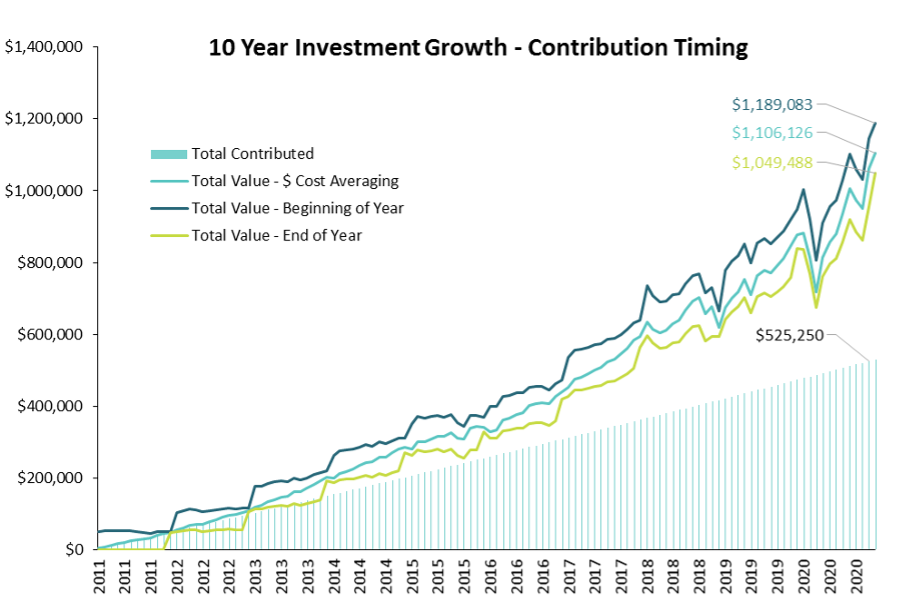Growth of investments with different contribution timings or dollar cost averaging strategies in the past 10 years