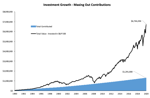Investment Growth - Maxing out 401(k) Contributions over 30 Years and Investing in the S&P 500 with Full Company Match