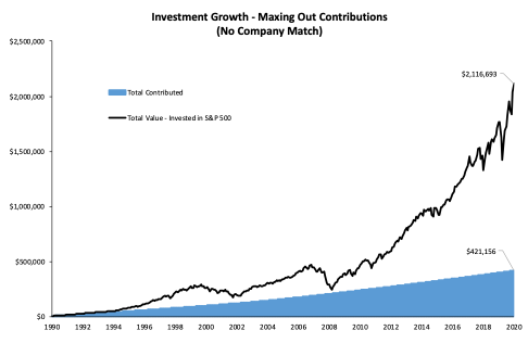 Investment Growth - Maxing out 401(k) Contributions over 30 Years and Investing in the S&P 500 with No Company Match